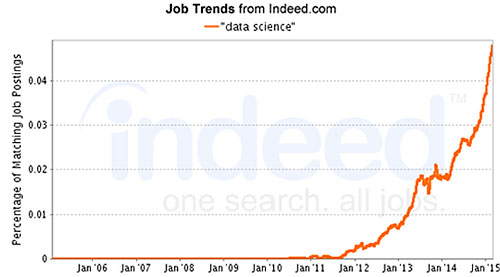 Indeed Job Trends Chart