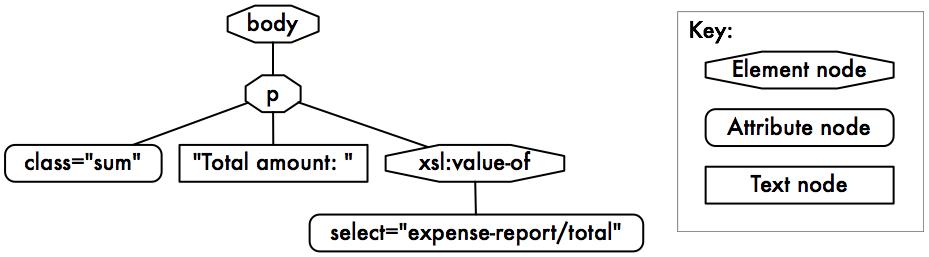 Xslt xml node tree maxwellsz