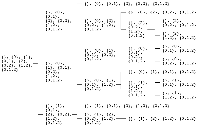 Tree of the 22 3-element antimatroids