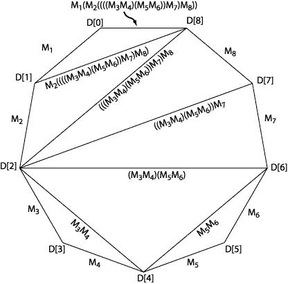 matrix multiplication ordering from triangulation