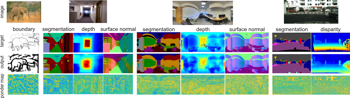 Pixel-wise Attentional Gating for Parsimonious Pixel