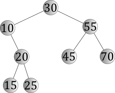 ICS 46 Spring 2018, Notes and Examples: Binary Search Trees